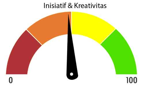 daya inisiatis dan kreativitas level sedang jpg
