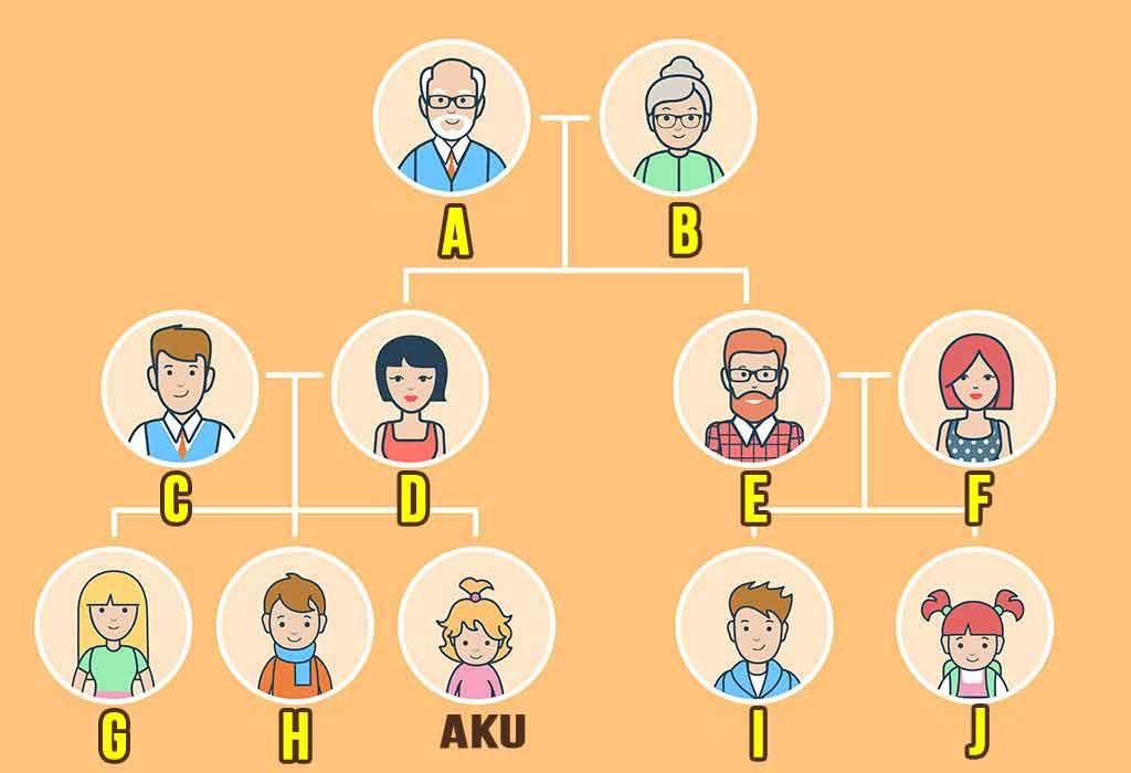 kosakata hubungan keluarga dalam bahasa korea img