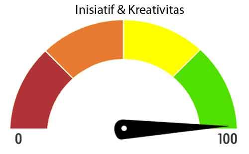daya inisiatif dan kreativitas level tinggi jpg
