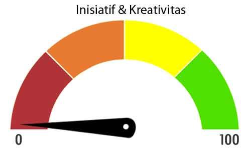 hasil tes inisiatif dan kreativitas rendah jpg